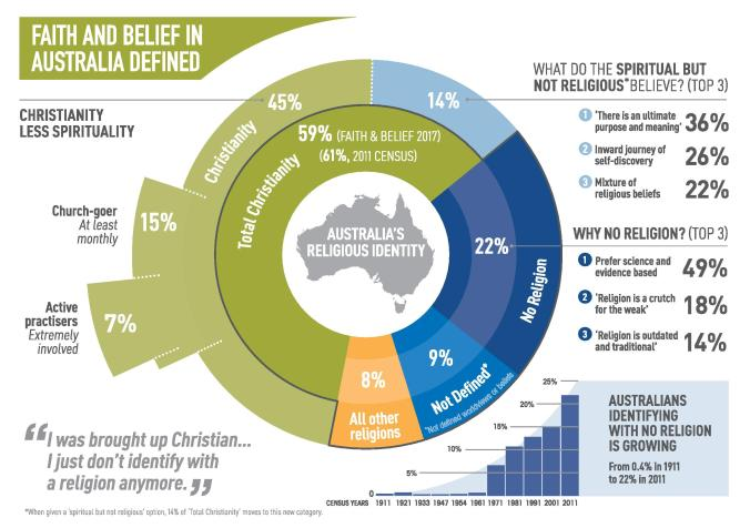 McCrindle2017_Faith-and-Belief-in-Australia-Infographic-page-001