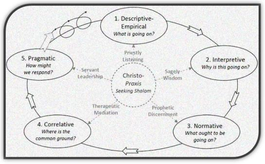 praxis cycle framed