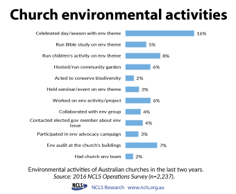 Church activities past 2 yrs infographic-01