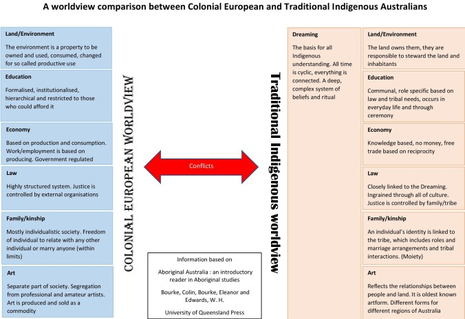 An ATSI v Euro worldview comparison handout-page-001.jpg